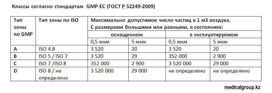 Классификация чистых помещений по GMP, стандарты, нормы